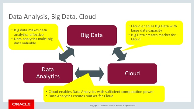Why Is Data Analysis important